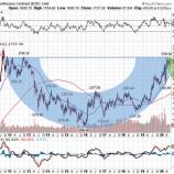 『低金利長期化も金は目先調整局面入りか』の画像