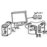 『【オススメのゲームプレイ環境】AVアンプと5.1チャンネルのスピーカーとスプリッター(分配器、分岐)がなぜ必要なのか?という疑問に答えます。【PS3やXbox360をHDMIでつないで遊ぶ】』の画像