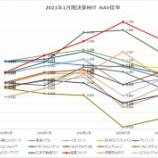 『2021年1月期決算J-REIT分析③その他の分析』の画像