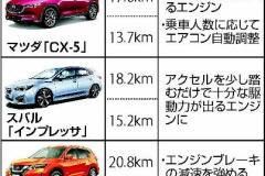 実燃費向上へ改良車続々…カタログとの差埋める