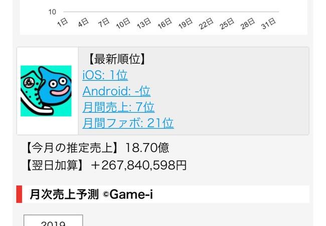 【朗報】ドラクエウォーク、いきなり18億円を稼ぎ出す。完全に覇権アプリへ