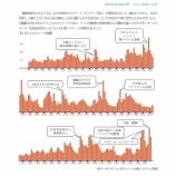 """『【乃木坂46】NHK『月刊みなさまの声』""""紅白放送中のツイート分析""""でバナナマン登場でツイートが増えてるwwwwww』の画像"""