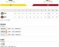 セ・リーグ T 3-0 C[8/15] 阪神、首位死守 負ければ陥落も近本先頭弾、秋山8勝目、完封リレー完成