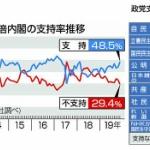 【内閣支持率】時事通信調査、安倍内閣支持率48%(+4) 、立憲民主3.1%(-2.7)
