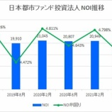 『日本都市ファンド投資法人・第39期(2021年8月期)決算・一口当たり分配金は2,286円』の画像