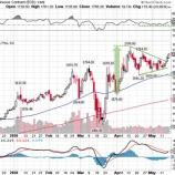 『金と金鉱株がともにレジスタンスを突破し、さらなる上昇へ』の画像