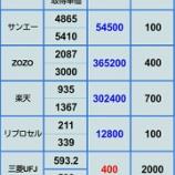 『【買ってすぐ特損は悲しい】 12月30日 株評価損益』の画像