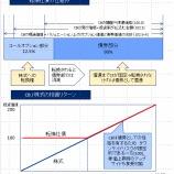 『自社株買いを見届けるまでがリキャップCB -ヤマダ電機リキャップCB1000億円で思うこと』の画像