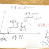 『運の折れ線グラフ ー停滞期を抜けた先で運は開くー』の画像