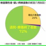 『【新型コロナ】1月8日(金)、埼玉県の現在の患者数は昨日より「305人増加」の計4426人に。186人の方が退院・療養終了されました(新たな陽性者は過去最多496人)。』の画像