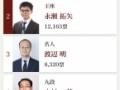 【将棋】プロ棋士がファン投票してみた結果wywywywywywywywywywywywywywywywy