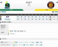 【オープン戦】 Y2-2T[2/24] 阪神執念、九回二死から上本が同点適時三塁打!外国人クリーンアップ不発。3失策と課題も。