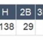 野球の記録で話したい