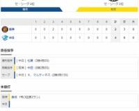 セ・リーグ D4-2T[9/20] 阪神、わずか3安打で中日に連敗。巨人とのゲーム差は10・5に。