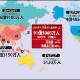 『【驚愕】世界人口が7,777,777,777とゾロ目に!人口増加で経済成長は止まらず、世界経済中心の米国株はより一層上昇する。』の画像