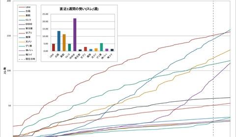 ゆゆゆとSHIROBAKOの人気がヤバい 2014年秋冬アニメの2ch人気を分析