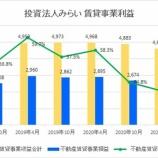 『投資法人みらい・第10期(2021年4月期)決算・一口当たり分配金は1,247円』の画像