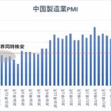 『【悲報】中国経済終わりの始まりか【中国株クラスタ涙目www】』の画像