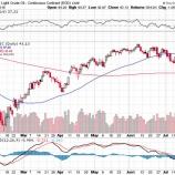 『原油価格三か月ぶりの安値更新で、長期投資家がとるべき投資戦略』の画像