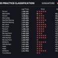 F1シンガポールGPフリー走行3回目 1位ルクレール 5位アルボン
