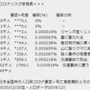 【恐怖】医療崩壊ガーと煽るテレビ局が東京から芸能人を呼んで収録