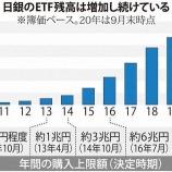 『【ヤバすぎ】日銀さん、何故か日本で最大の株主に!オワコン日本株を34兆円分も保有wwwww』の画像