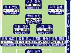 【 日本代表 】本田圭佑、UAE戦はスタメンを外れることが濃厚!?紅白戦で控え組に回った模様・・・