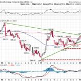 『中国株7.7%安、投資家は狼狽売りに走るな!』の画像
