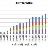 『【米国株】INTCは4.8%増配!CWTとSJWは52年連続増配へ!』の画像
