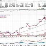 『【AMZN】アマゾン、好決算で株価は青天井!』の画像