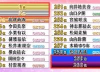 AKBINGO「ラッキーガールランキング2017 後編」まとめ!1位と最下位は・・・