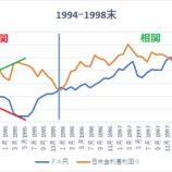 『【為替】ドル安円高が18年11月まで続く理由』の画像