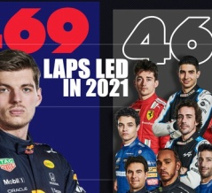 2021年F1レース先導周回数、フェルスタッペンが半数以上:トルコGP終了時
