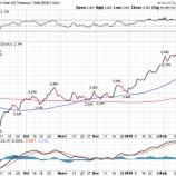 『米10年債利回り急騰で米国株は再び急落する』の画像