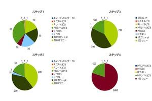 【グリマス】IMC3シアターくじ内訳