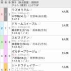 『笠松最終10レース 本命9頭立て9番人気!!』の画像