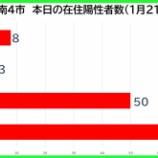 『【新型コロナ】新たな陽性数 1月21日(木)、戸田市8人・蕨市3人・川口市50人・さいたま市73人。埼玉県は286例発表。』の画像