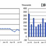 『【7月雇用統計】平均時給が伸び悩めばドルは売られる』の画像