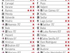 レアル戦のマジョルカ久保建英、スペイン「MARCA」「AS」両紙がチーム内最高の採点!