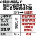 飲食店内や駅構内は原則禁煙に…受動喫煙対策(読売新聞)
