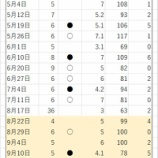 『高橋優貴の2021年シーズン全登板成績』の画像