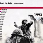 【動画】動くグラフで見る「アジアの経済大国」~アジアGDPランキング(1961~2019)