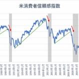 『【米景気】音を立てて崩れ始める』の画像