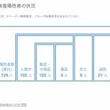 『【8月1日】浜松市で4名の新型コロナ感染症患者を確認、クラスター関連3名、その他の患者は1名』の画像