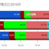 『世論調査で「景気対策」が上位にくる理由』の画像