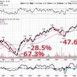『経験の浅い未熟な投資家が憧れるバイバック銘柄』の画像