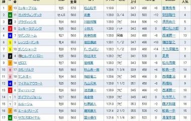 『GⅠ馬ミッキーアイルが逃げ切りV 重賞5勝目/阪急杯』の画像