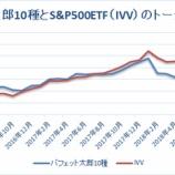 『【39ヶ月目】バフェット太郎10種とS&P500種指数のトータルリターン』の画像