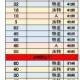 中3 勉強記録10/19~25分  内山
