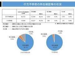 日本人拉致、年々増加していることが判明!!! 単純計算で毎年100人の子供が消えていた…